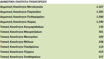 ΣΑΜΟΣ ΠΛΗΘΥΣΜΟΣ - ΑΠΟΓΡΑΦΗ 2011 - ΠΥΘΑΓΟΡΕΙΟ ΣΑΜΟΥ